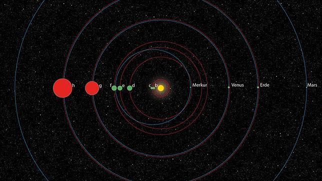 Comparación del sistema planetario KOI-351 con nuestro Sistema solar.