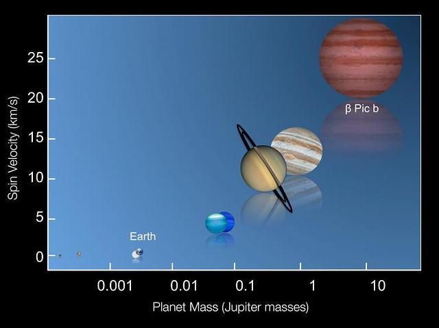 Relación universal entre la masa y la velocidad de rotación de los planetas.