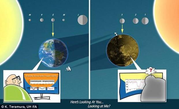 Este dibujo muestra los tres nuevos exoplanetas descubiertos (derecha) proyectando sombras sobre su estrella anfitriona, que pueden ser observados como eclipses o tránsitos. La Tierra (izquierda) puede ser detectada por el mismo efecto, pero solo en el plano medio de la órbita terrestre (eclíptica).