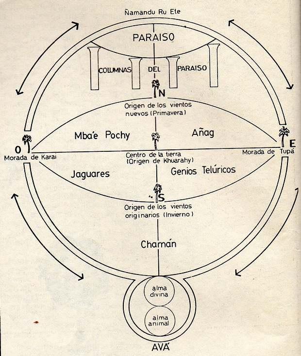 Las flechas indican el ascenso y descenso de los espíritus, con el nacimiento, la muerte y el renacimiento. La cruz que une los cuatro puntos cardinales es el 'curuzú ypotý', la Cruz Florida que sostiene la tierra por voluntad de Ñandu Êté.