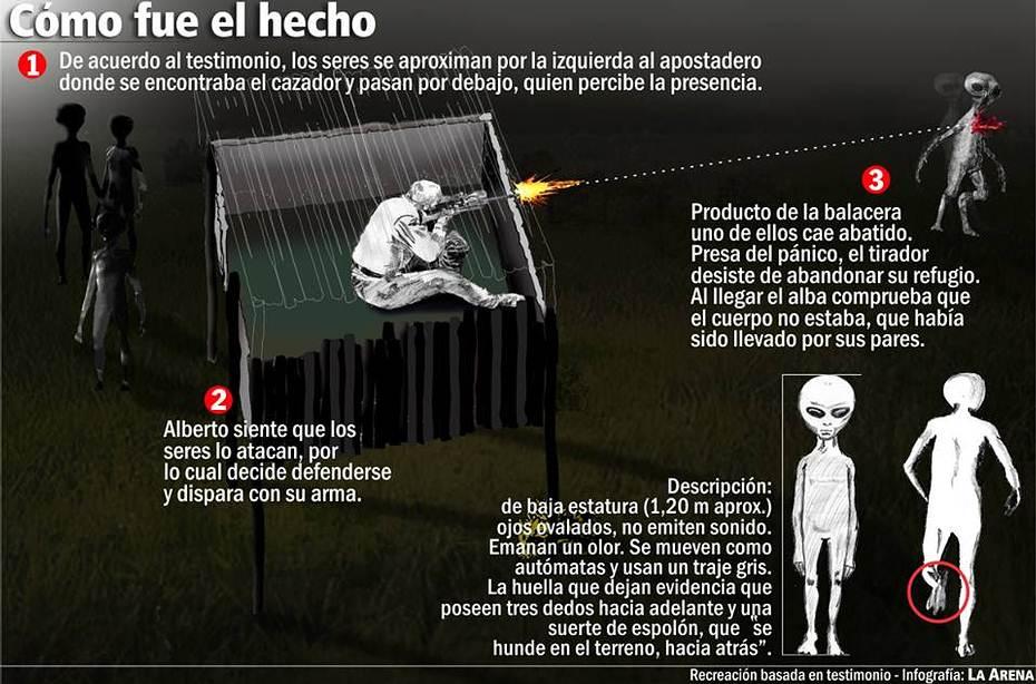 Infografía del hecho. Crédito: Checho Marinangeli, Diario La Arena.