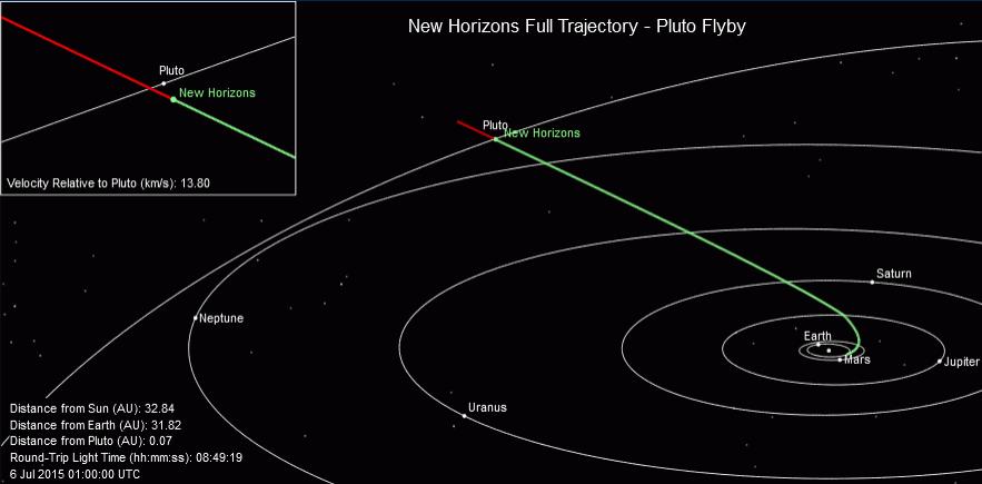 Lugar donde se encontraba la sonda New Horizons el 4 de julio de 2015.