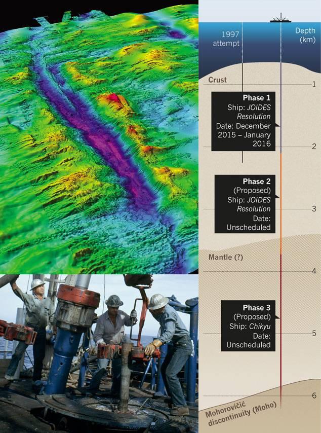Banco Atlantis bajo el Océano Índico (izq/arriba). Tripulación preparando un taladro (izq/abajo). Plan del proyecto 'SloMo' (derecha).
