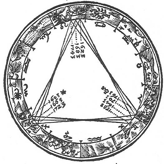 Ilustración del libro de Kepler 'De Stella Nova' (1606) donde se marca una serie de grandes conjunciones.