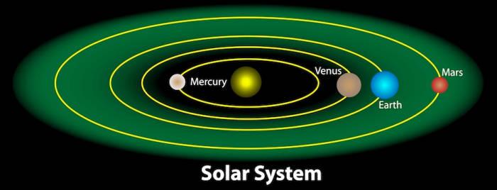 Zona de habitabilidad en el Sistema Solar.