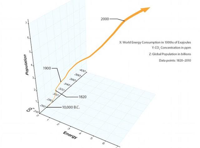 Gráfico de la población humana, total de consumo de energía, y concentración de CO2 atmosférico desde el 10.000 a.C. hasta hoy. Los científicos utilizaron datos como estos para calcular cuánto tiempo puede sustentarse una civilización.