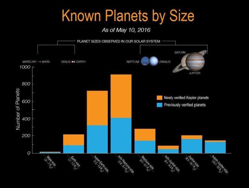 De los planetas clasificados, unos 550 podrían tener el tamaño de la Tierra.