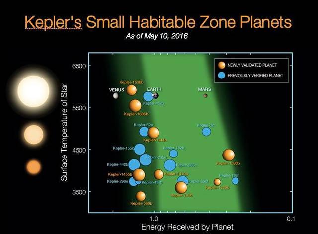 Nueve exoplanetas confirmados este martes orbitan en la zona habitable de su sol, una distancia de su estrella que les permite tener temperaturas que favorecerían la existencia de agua líquida.