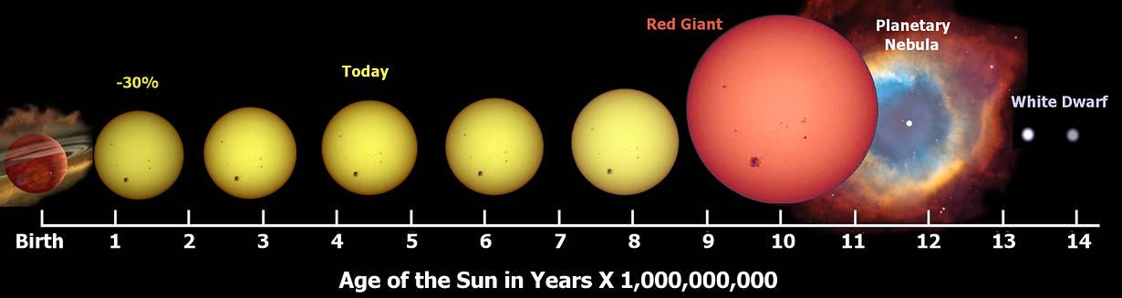 La muerte de un sistema solar depende del tamaño de su estrella. El Sol es una estrella mediana, clasificada como enana amarilla de tipo G, muy frecuentes en nuestra galaxia. Es demasiado pequeña para convertirse en una gran supernova y estallar. En vez de eso, se desgastará poco a poco. Primero se convertirá en una gigante roja y finalmente se agotará como una débil enana blanca.