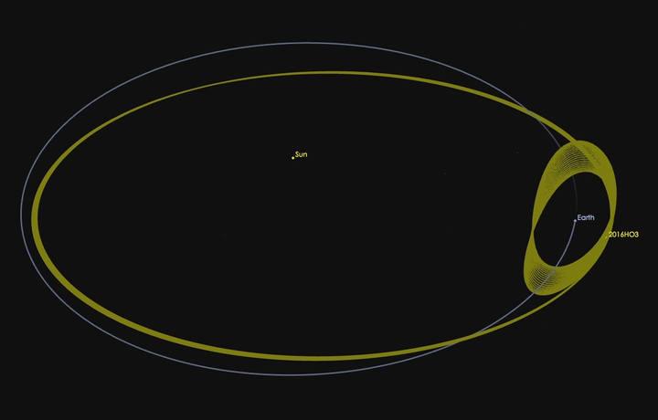 La órbita del asteroide se está inclinado un poco, haciendo que pase una vez cada año a través del plano orbital de la Tierra.