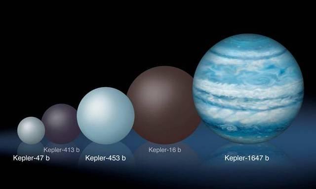 Comparación de tamaños relativos de planetas circumbinarios. Kepler-1647b es sustancialmente más grande que otros planetas de este tipo descubiertos anteriormente por el mismo telescopio.