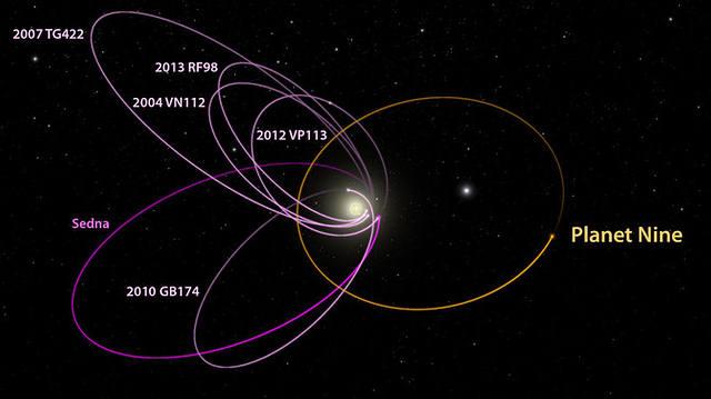Las órbitas de los seis objetos transneptunianos (magenta) se alinean misteriosamente hacia una dirección, una configuración que se puede explicar por la presencia de un Planeta Nueve (naranja) en nuestro sistema solar, según los astrónomos de Caltech.
