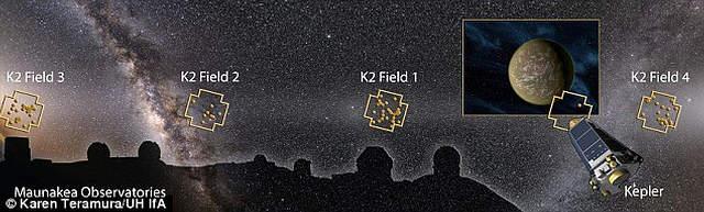 Este montaje muestra los Observatorios en Mauna Kea, el Telescopio Espacial Kepler, y las partes del firmamento observadas por la misión K2 donde se han descubierto los nuevos sistemas planetarios.