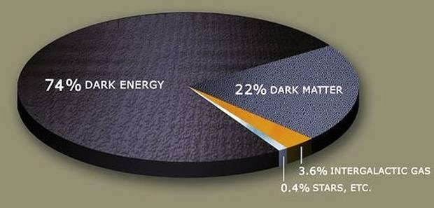 Distribución estimada de materia y energía oscura en el Universo.