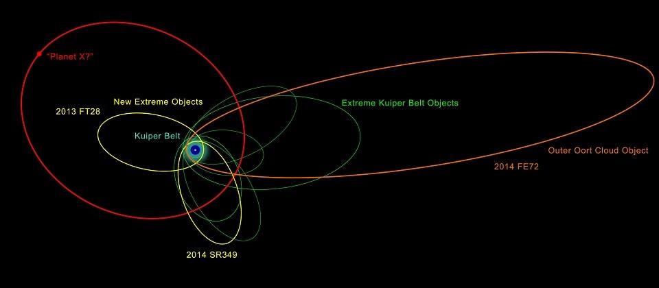 Ilustración que muestra las órbitas de los objetos distantes hallados recientemente y los previamente conocidos.