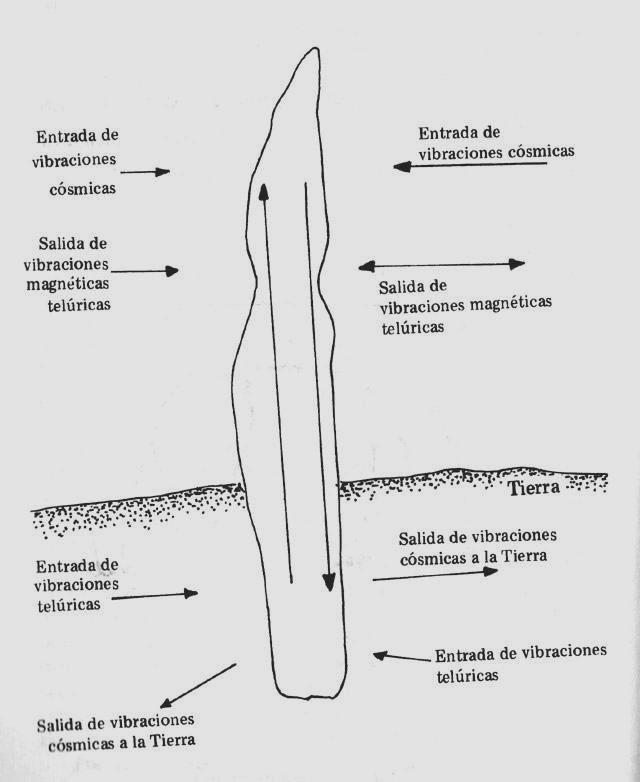 Menhir o piedra larga (es una antena receptora y transmisora).