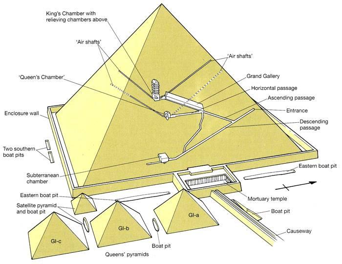 Así es el interior de la Gran Pirámide (podrían existir cámaras y pasajes aún sin descubrir).