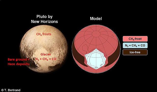Modelo que muestra que el glaciar en el corazón de Plutón no fue formado por una reserva interna de nitrógeno como previamente se creía.