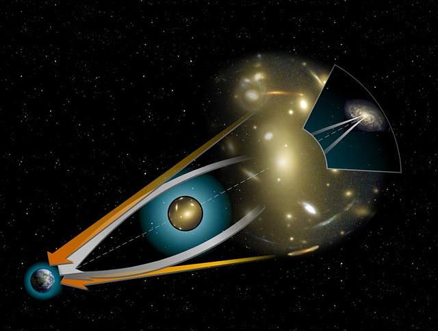 Esquema de trayectorias de luz en una lente gravitacional. Las imágenes de objetos distantes adquieren forma de arcos rodeando el objeto masivo intermedio.