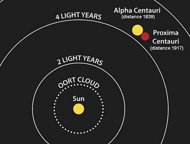 La distancia a Próxima Centuri es de aproximadamente 4,22 años luz (1,295 pársecs) de la Tierra.