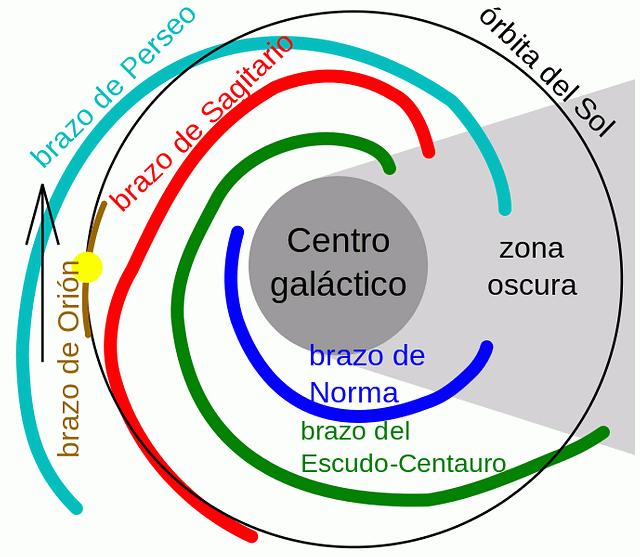 Mapa esquemático simplificado de la Vía Láctea. El brazo de Orión aparece señalado en marrón y el punto amarillo señala la posición del sistema solar.