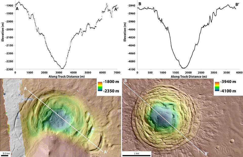 La depresión de Hellas (A) presenta características similares a otra detectada en la región de Galaxias Fossae (B). Crédito: Joseph Levy/NASA.