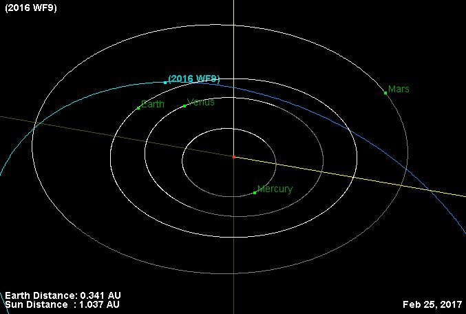 Trayectoria de 2016 WF9 para el 25 de febrero de 2017, en su máximo acercamiento a nuestro planeta.