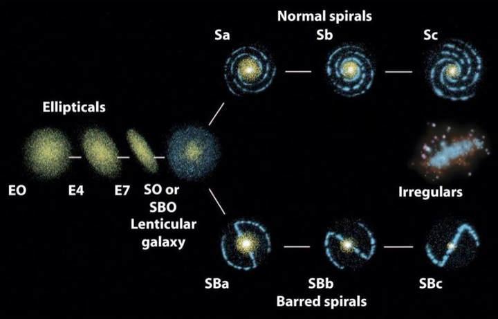 Diagrama en diapasón con el que Hubble clasificaba las galaxias y además explicaba su evolución.