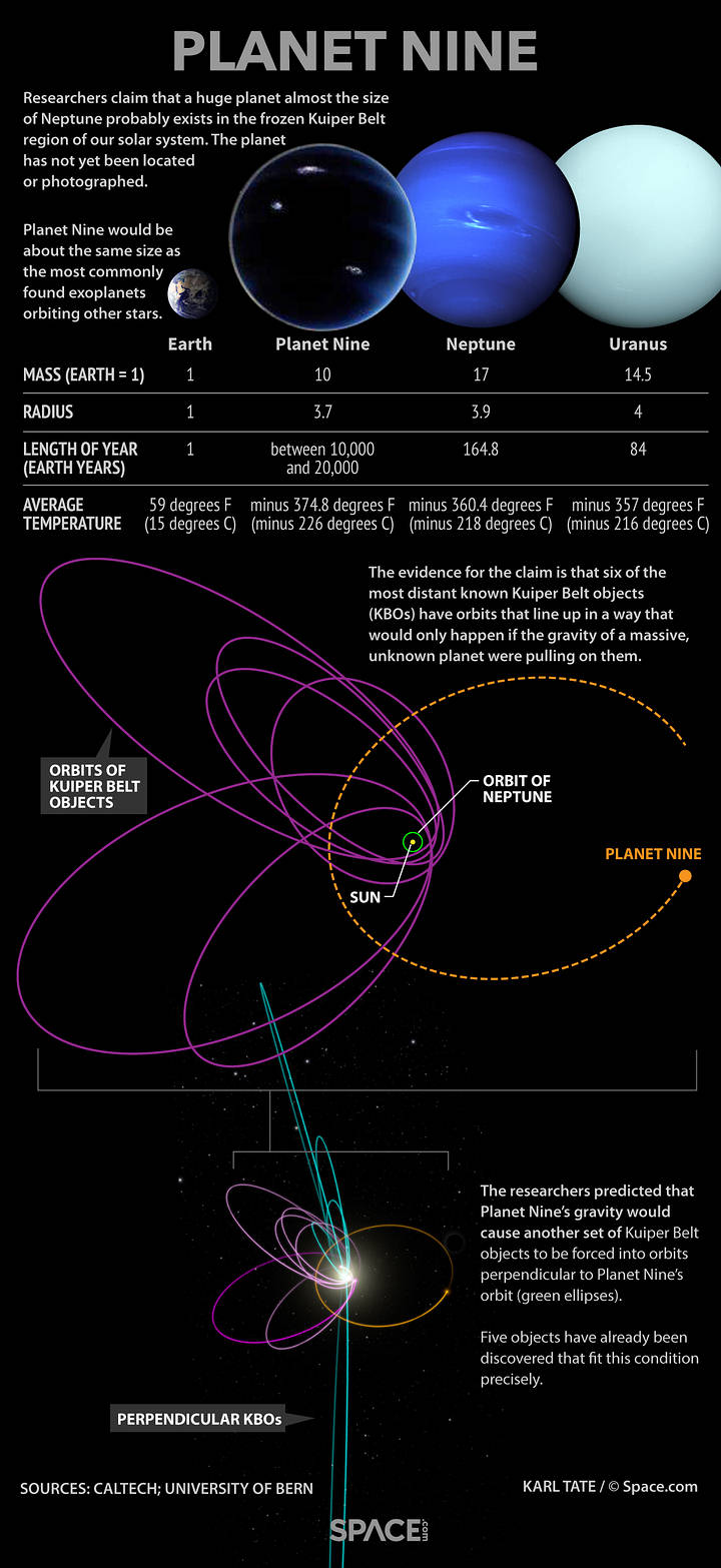 planet-nine-graph