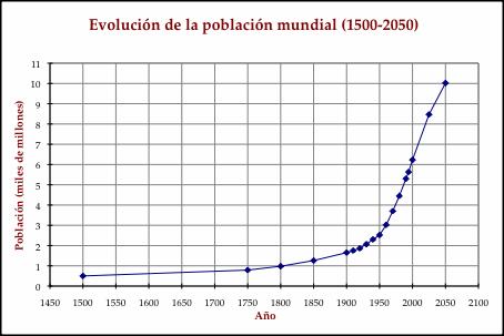 grafica-poblacional