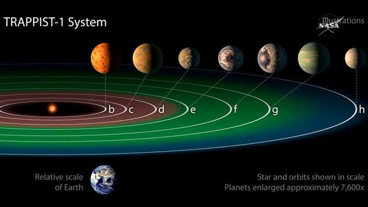 Han detectado siete planetas en torno a la estrella TRAPPIST-1 que podrían tener agua en superficie.