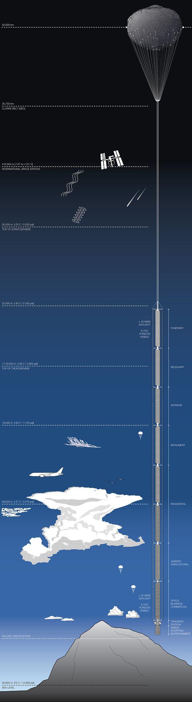 En la parte superior de la torre, la luz solar estaría presente 42 minutos más debido a la curvatura de la Tierra.