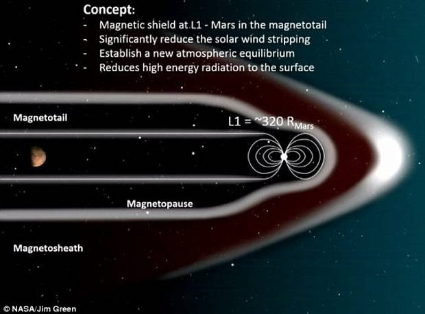 mars-shield