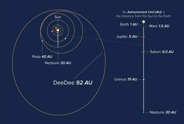 La orbita elíptica de DeeDee podría deberse a la influencia del misterioso Planeta Nueve.
