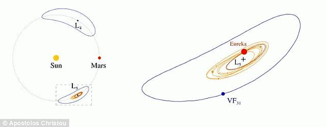 El diagrama de la izquierda muestra cómo los asteroides siguen una órbita similar a Marte alrededor del Sol. A la derecha, el detalle de Eureka, el mayor troyano, con 2 km de diámetro.