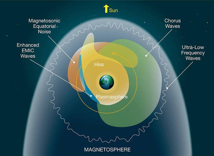 Diferentes tipos de ondas de plasma son desatadas por varios mecanismos, ocupando diferentes regiones del espacio alrededor de la Tierra.