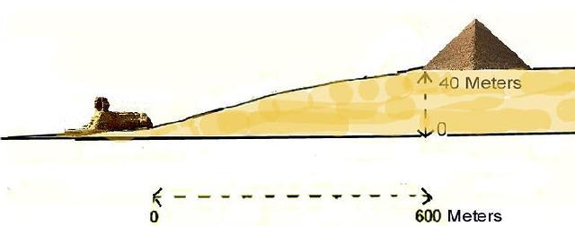 La Gran Esfinge se halla construida en tierras más bajas que las pirámides, lo que, según algunos investigadores, implicaría que ésta es más antigua.