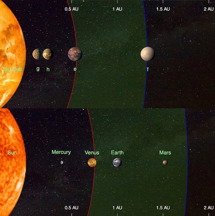 Comparación entre el sistema planetario de Tau Ceti y el del Sol (en verde la zona habitable).