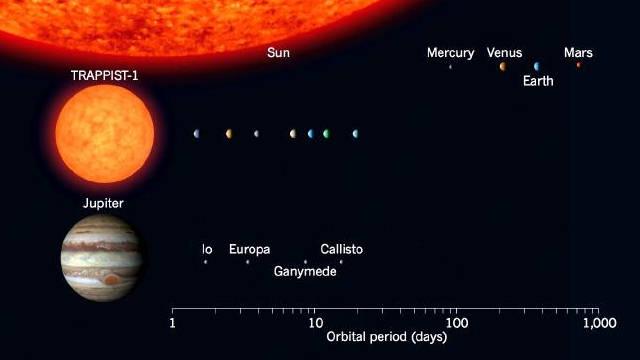 Sistema planetario de TRAPPIST-1 comparado con nuestro sistema solar y con el sistema de satélites de Júpiter.