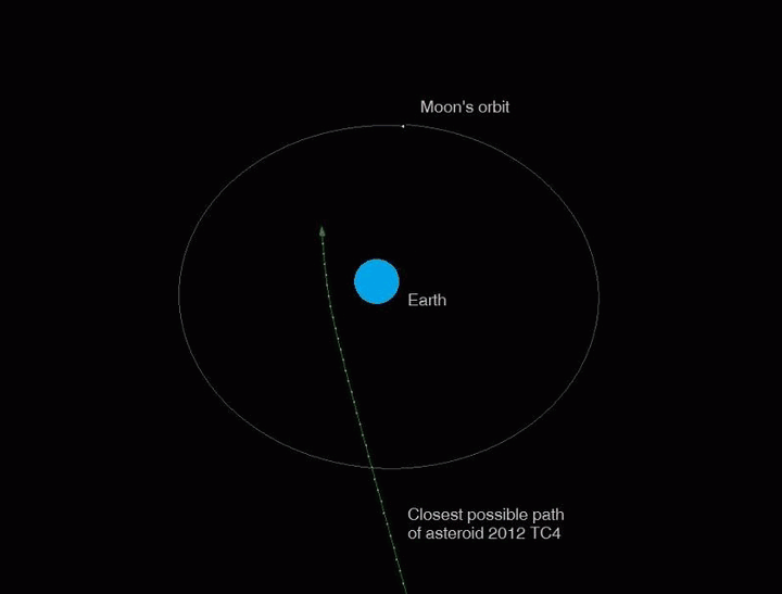 asteroid-2012-tc4-orbit