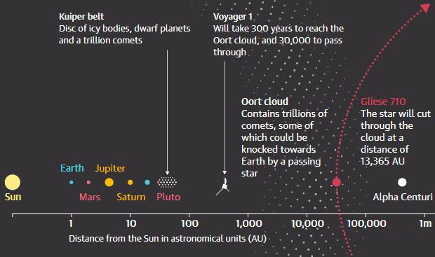 Gliese 710.