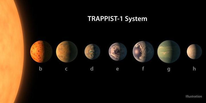 trappist-system