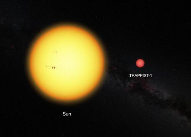 Comparación entre el Sol y Trappist-1.