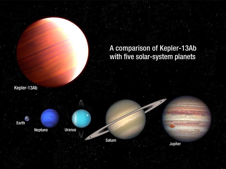 El planeta gigante gaseoso Kepler-13Ab comparado con varios planetas de nuestro Sistema Solar. El enorme exoplaneta es seis veces más masivo que Júpiter.