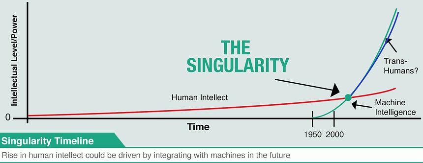 La SINGULARIDAD TECNOLÓGICA es un escenario hipotético en donde las máquinas inteligentes podrían diseñar generaciones de máquinas sucesivamente cada vez más potentes, derivando en la creación de inteligencia muy superior al control y la capacidad intelectual humana.