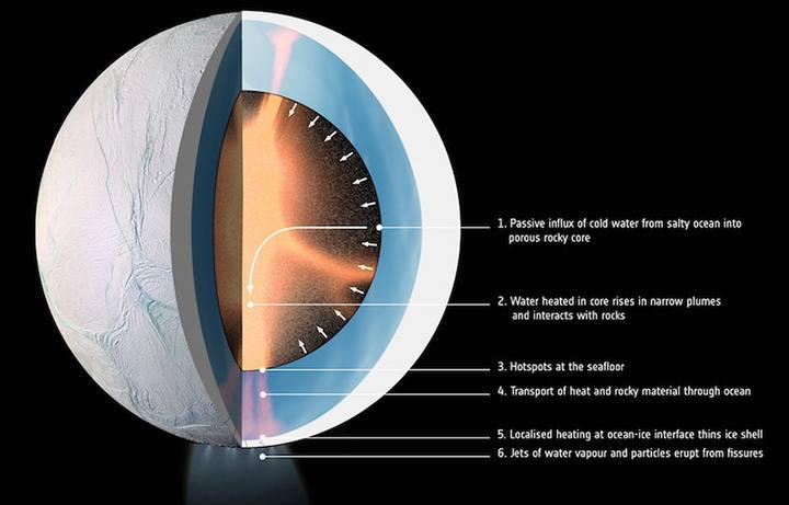Hipotética estructura interna de Encélado.