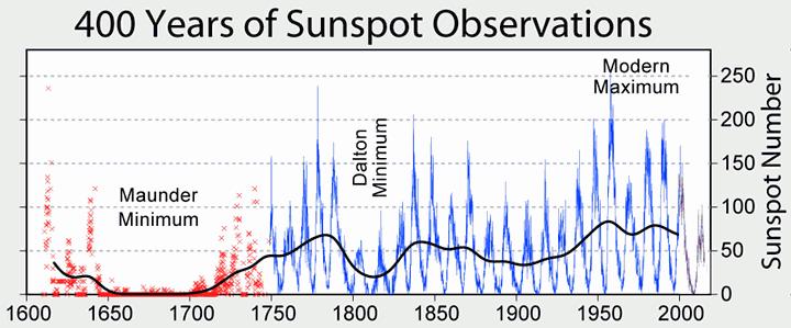 El mínimo de Maunder en 400 años de actividad solar medida por el número de manchas solares.