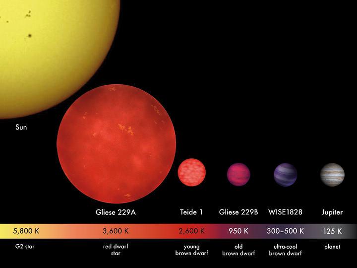 Comparación de tamaños y temperaturas de planetas, enanas marrones y estrellas.