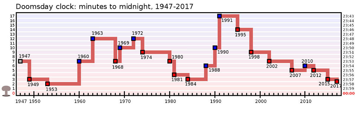 doomsday-clock-timeline