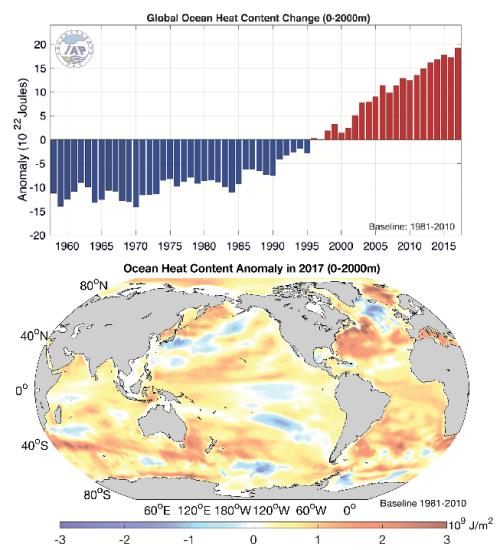 ocean-heat2017